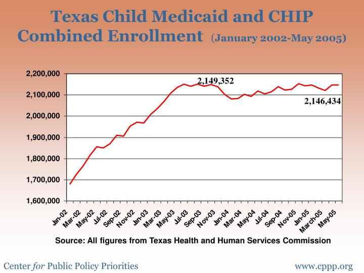 Texas Child Medicaid and CHIP