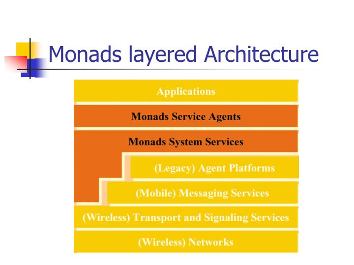 Monads layered Architecture