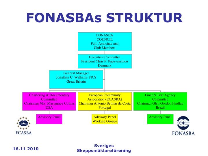 FONASBAs STRUKTUR