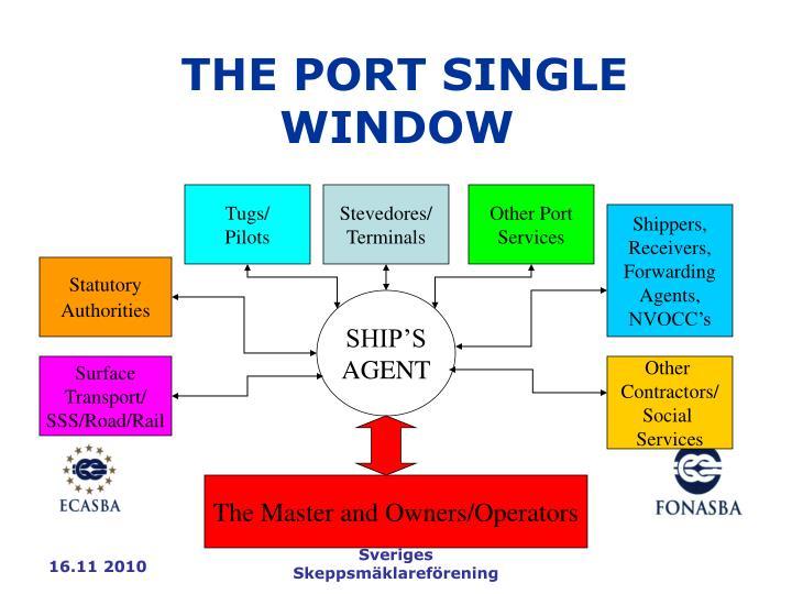 THE PORT SINGLE WINDOW