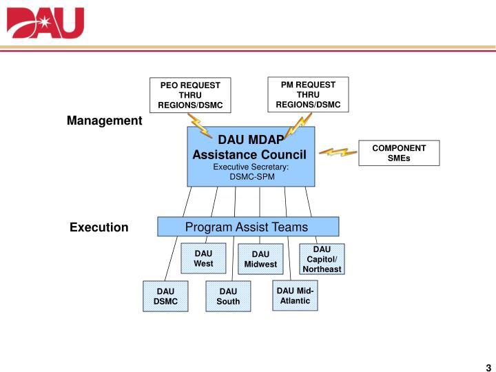 Notional Program Assist Management  & Execution Structure