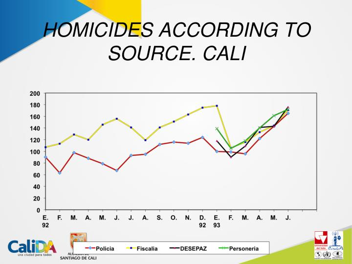 HOMICIDES ACCORDING TO SOURCE. CALI