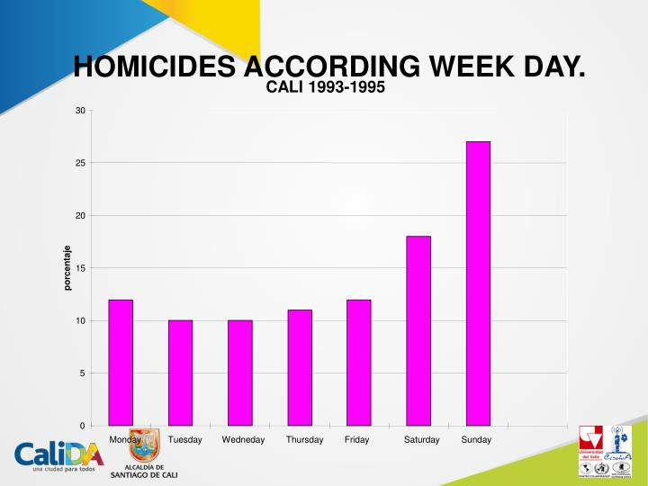 HOMICIDES ACCORDING WEEK DAY.