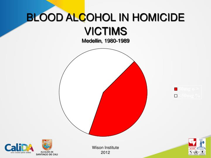 BLOOD ALCOHOL IN HOMICIDE VICTIMS