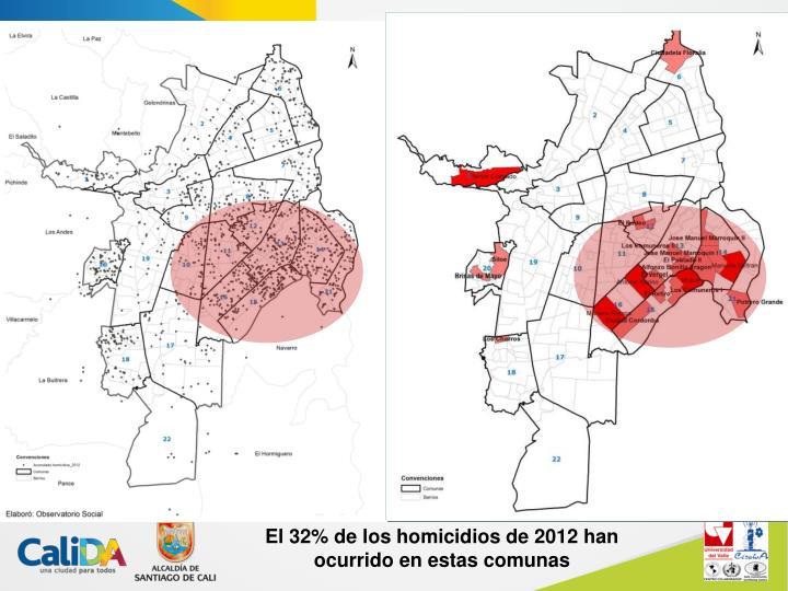El 32% de los homicidios