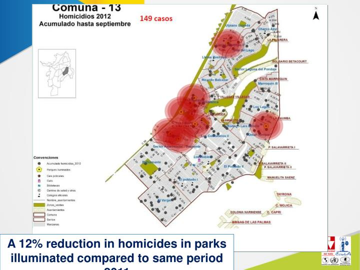 A 12% reduction in homicides in parks illuminated compared to same period 2011