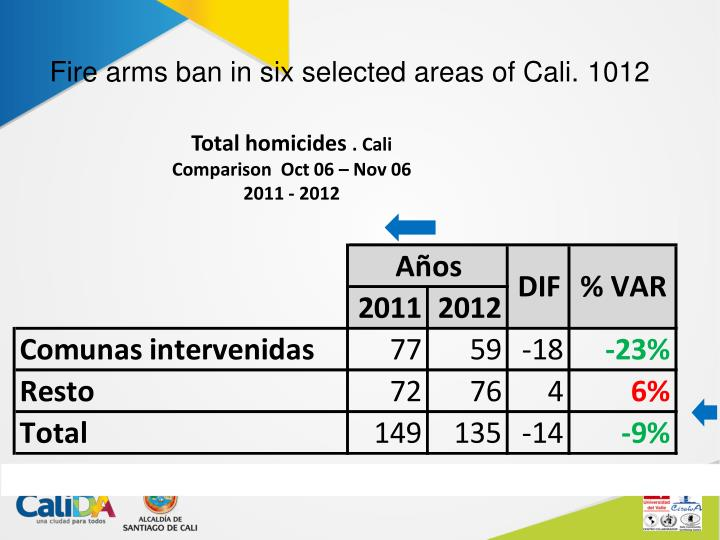 Fire arms ban in six selected areas of Cali. 1012