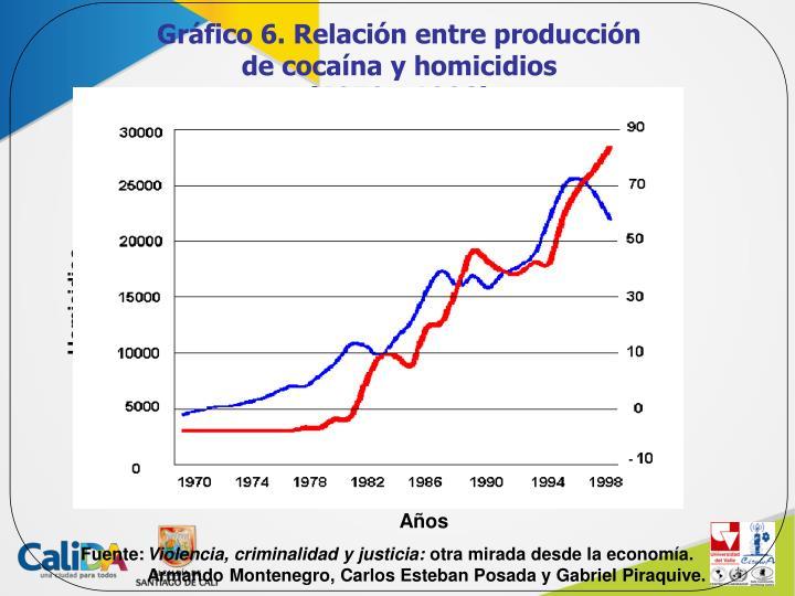 Gráfico 6. Relación entre producción