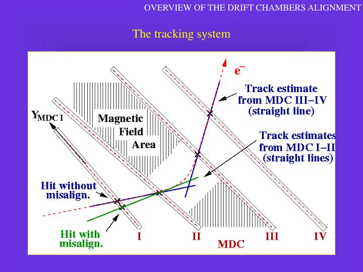 OVERVIEW OF THE DRIFT CHAMBERS ALIGNMENT
