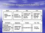 stakeholder engagement process