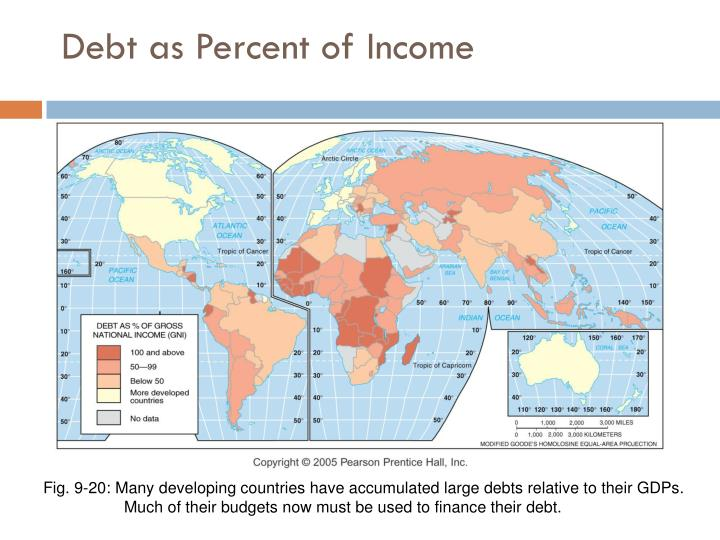 Debt as Percent of Income