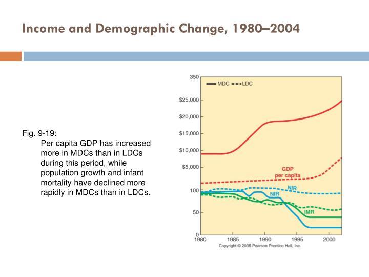 Income and Demographic Change, 1980–2004