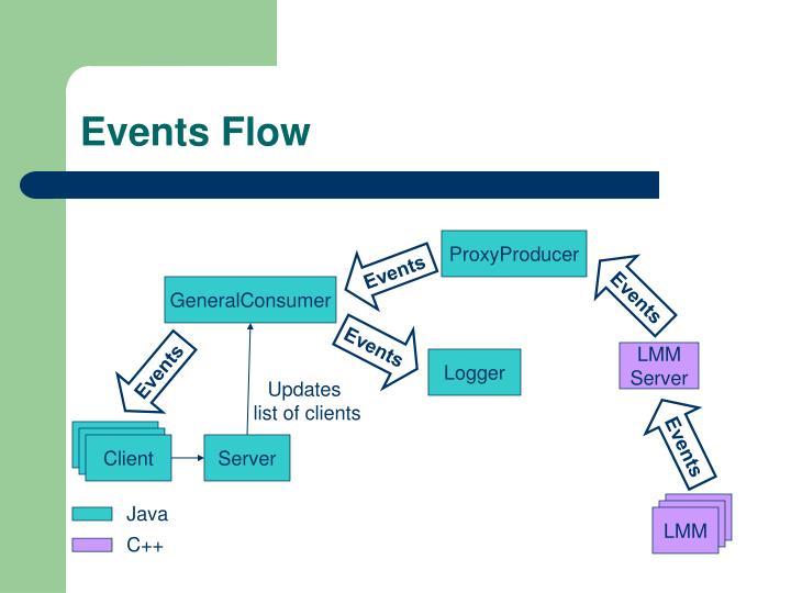 Events Flow