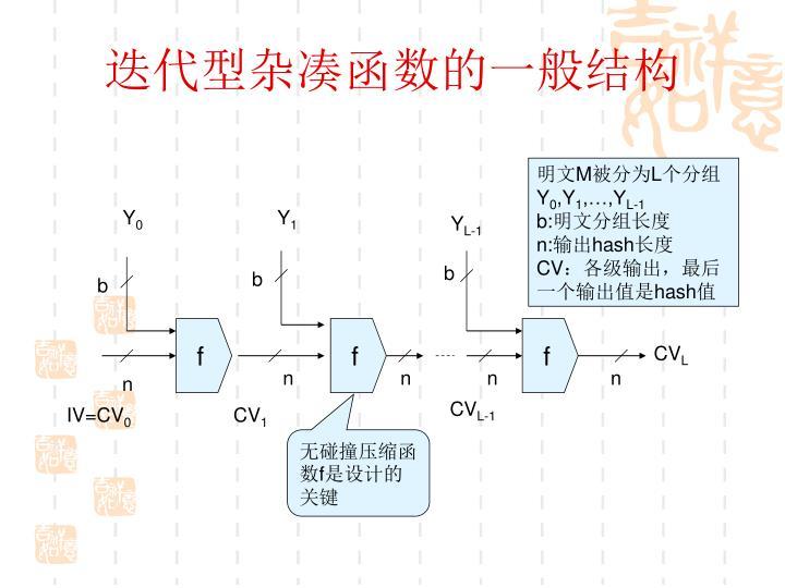 迭代型杂凑函数的一般结构