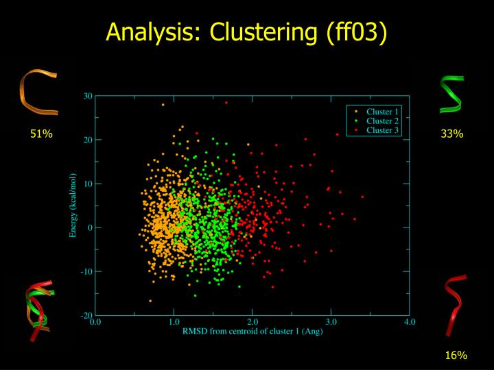 Analysis: Clustering (ff03)