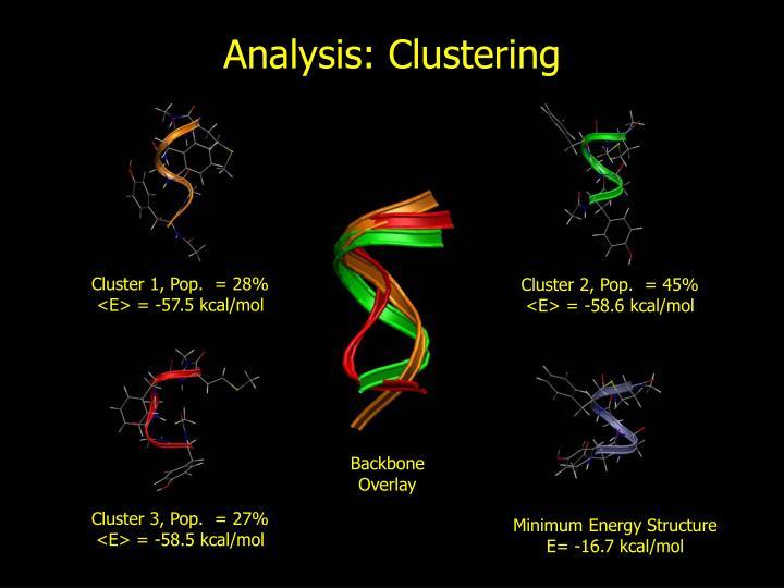 Cluster 1, Pop.  = 28%