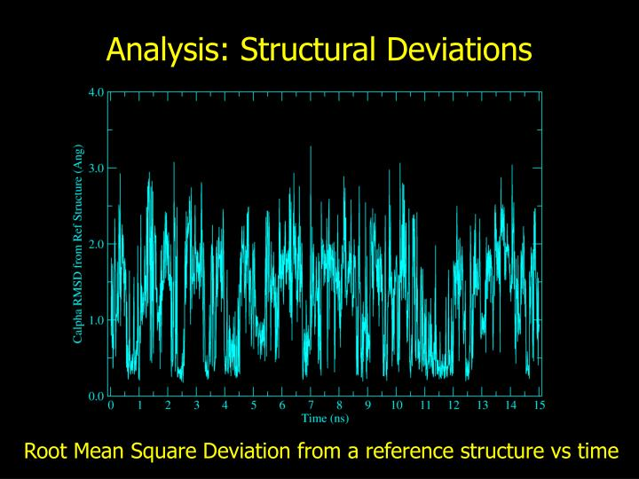 Analysis: Structural Deviations