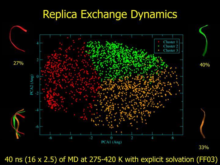 Replica Exchange Dynamics