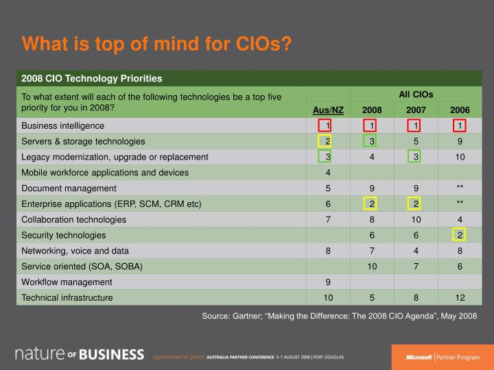 What is top of mind for CIOs?