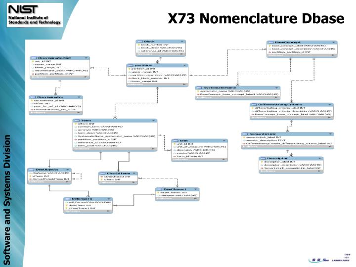 X73 Nomenclature Dbase