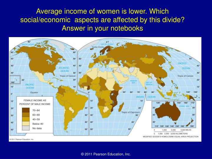 Average income of women is lower. Which social/economic  aspects are affected by this divide? Answer in your notebooks