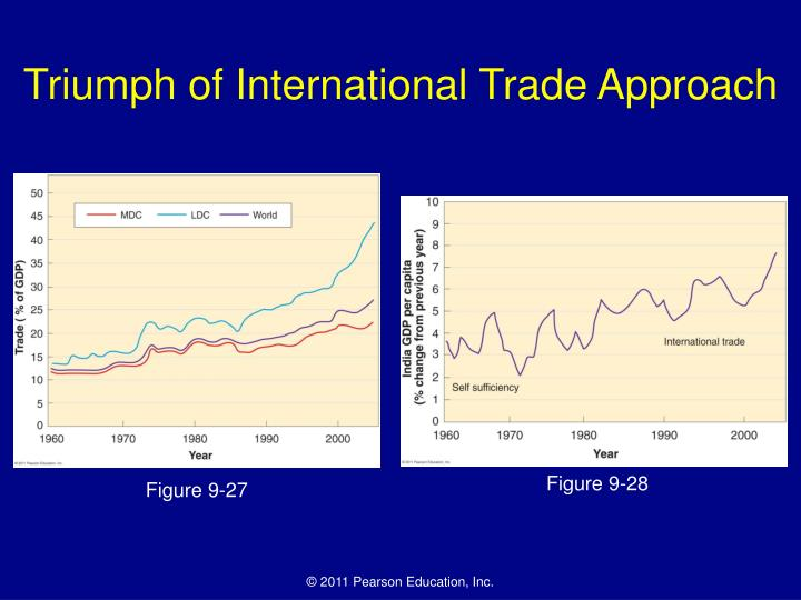 Triumph of International Trade Approach