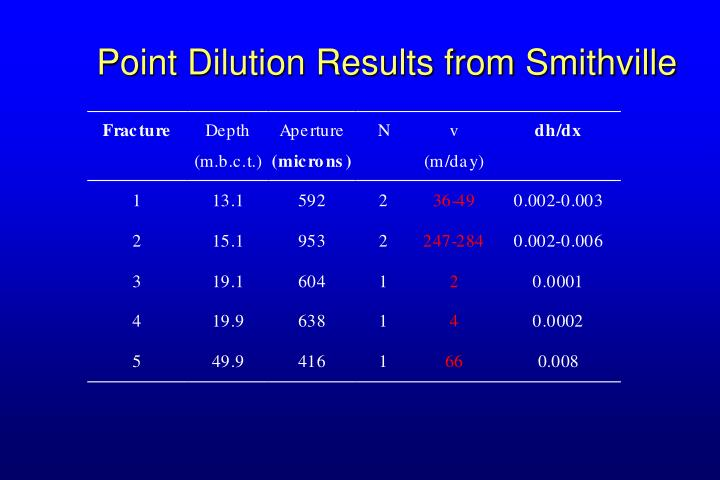 Point Dilution Results from Smithville