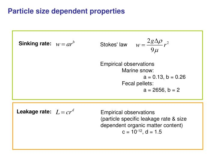 Particle size dependent properties