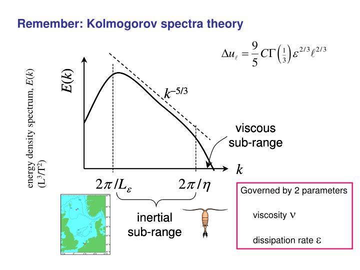 Remember: Kolmogorov spectra theory