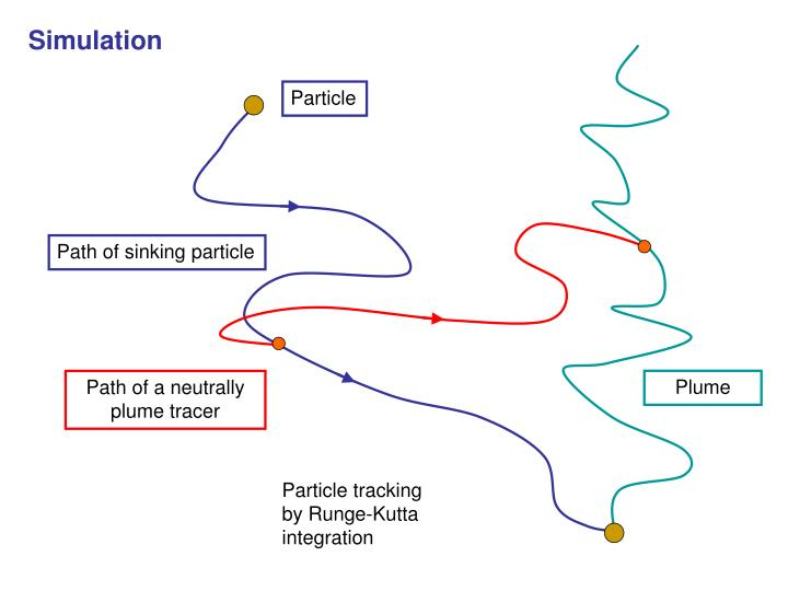 Path of sinking particle