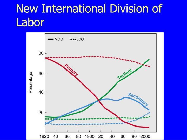 New International Division of Labor