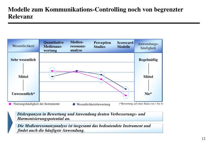 Modelle zum Kommunikations-Controlling noch von begrenzter Relevanz