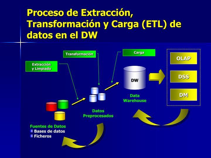 Proceso de Extracción, Transformación y Carga (ETL) de datos en el DW