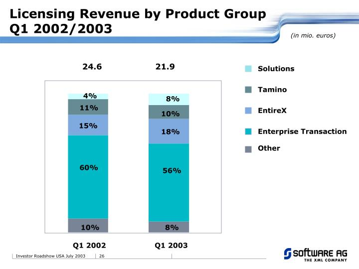 Licensing Revenue by Product Group