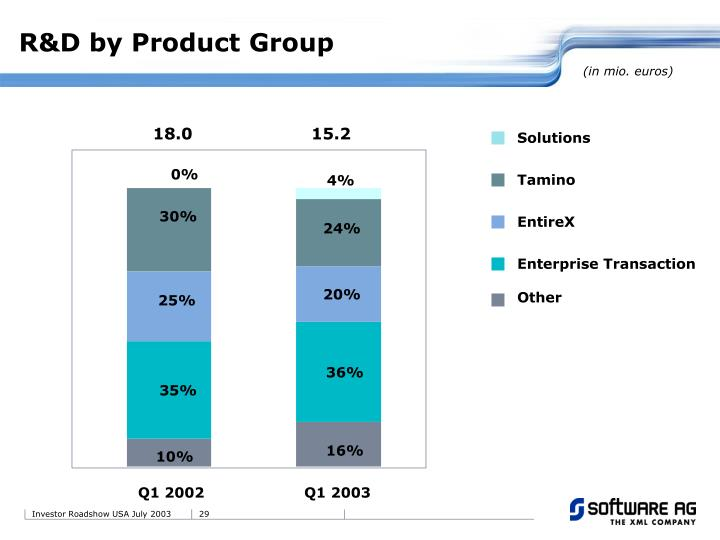 R&D by Product Group