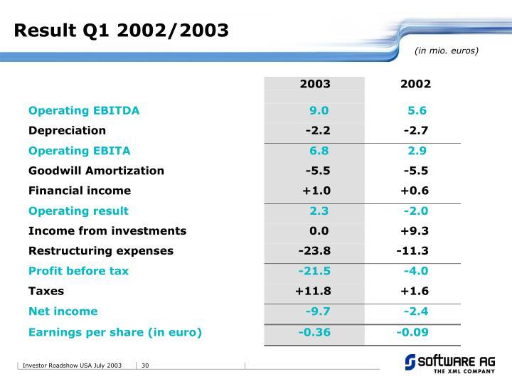 Result Q1 2002/2003