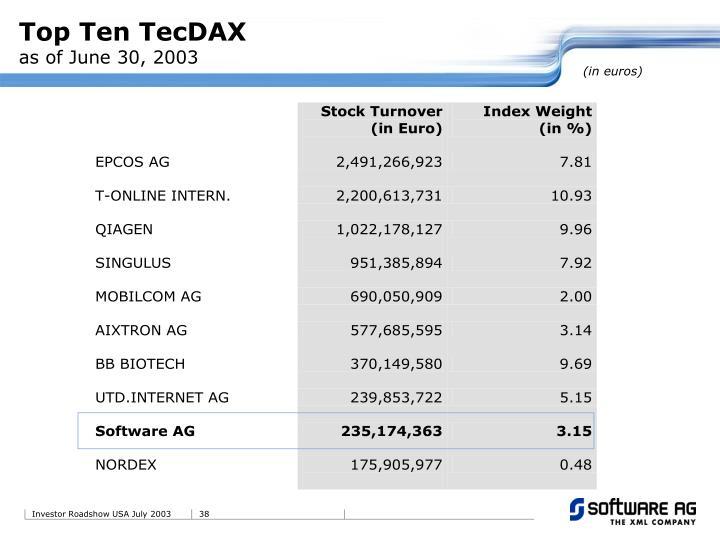 Top Ten TecDAX