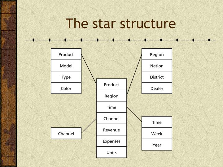 The star structure