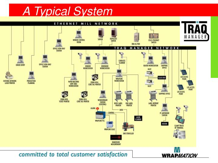A Typical System