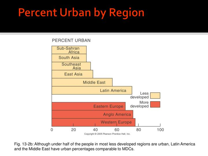Percent Urban by Region