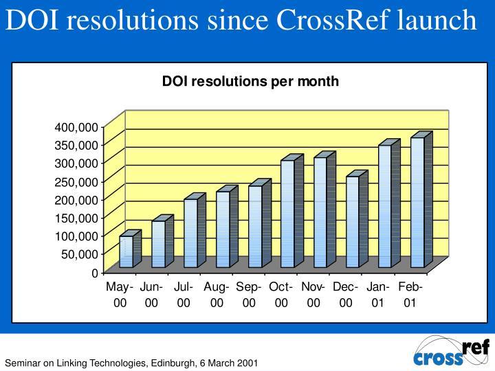 DOI resolutions since CrossRef launch