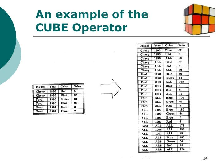 An example of the CUBE Operator