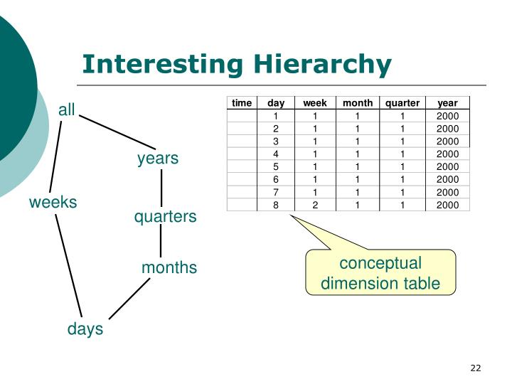 Interesting Hierarchy