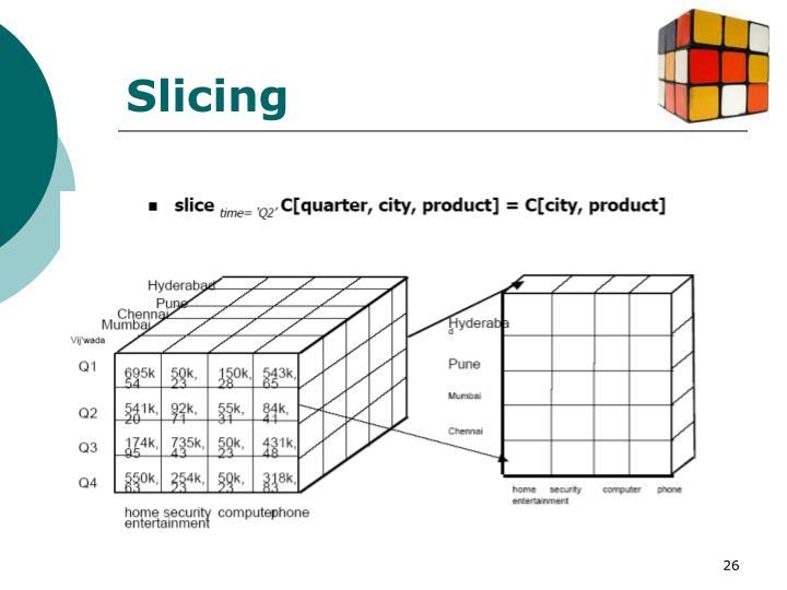 Slicing