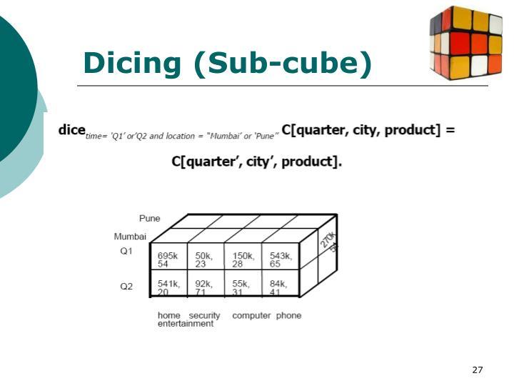 Dicing (Sub-cube)