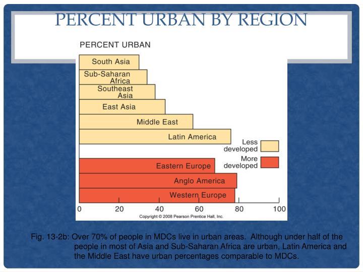 Percent Urban by Region