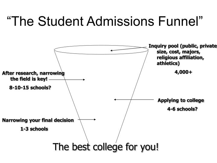 """""""The Student Admissions Funnel"""""""
