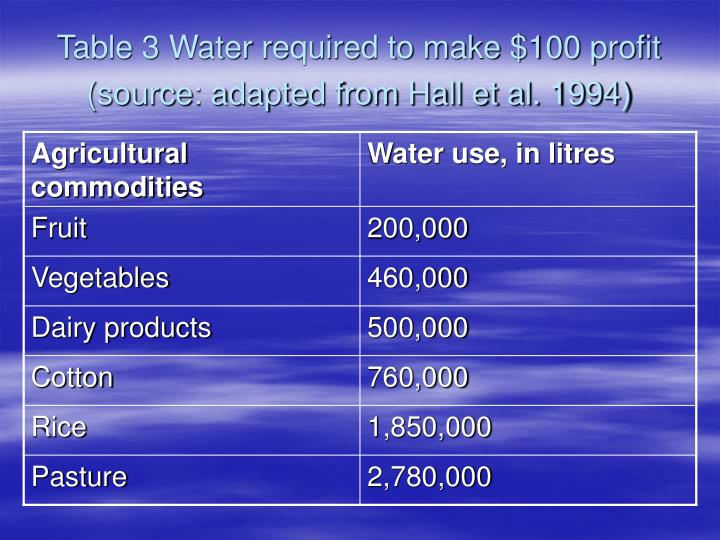 Table 3 Water required to make $100 profit (source: adapted from Hall et al. 1994)