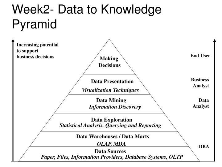 Week2- Data to Knowledge Pyramid