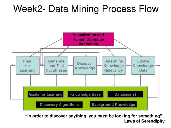 Week2- Data Mining Process Flow